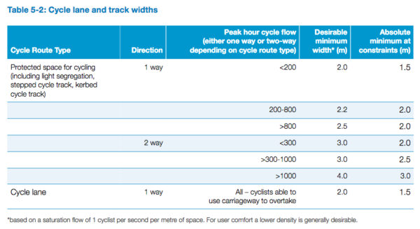 Cycle lane and track widths in LTN 1/20 Cycle Infrastructure Design