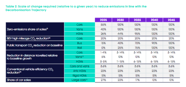 Scale of change needed for TfN Decarbonisation Strategy