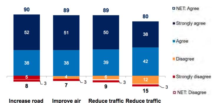 Kantar Phase 2 poll, figure 2.1