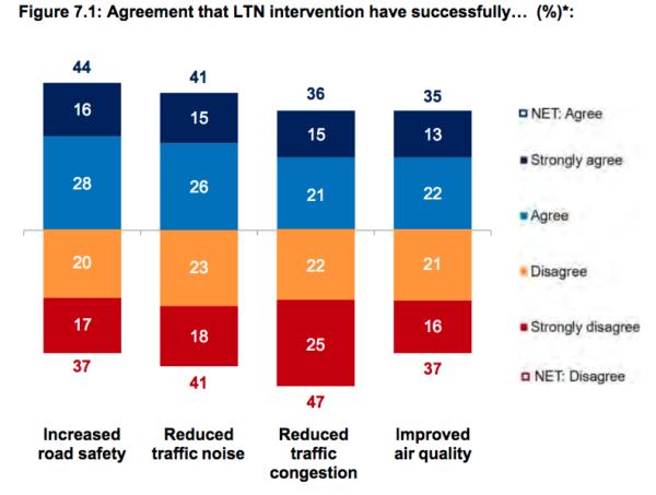 Kantar Phase 2 poll, Figure 7.1