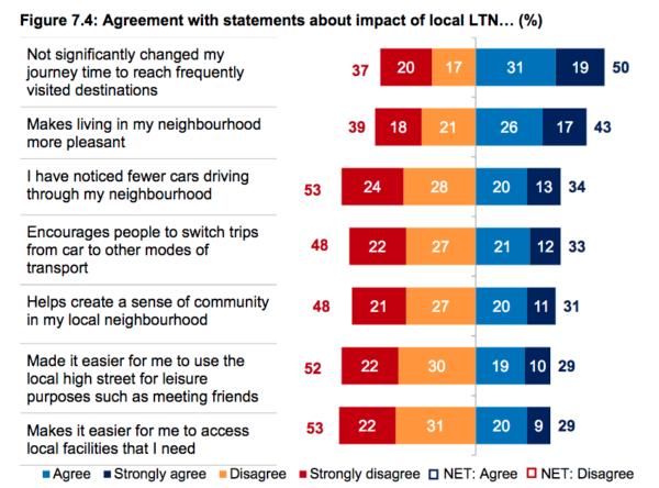 Kantar Phase 2 poll, Figure 7.4