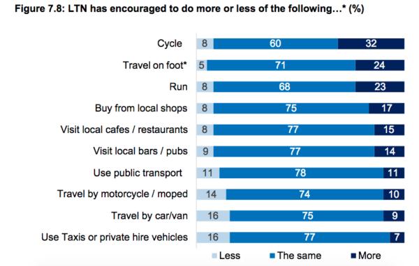 Kantar Phase 2 poll, Figure 7.8