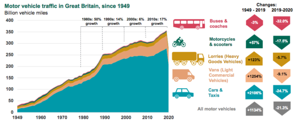 DfT graphic showing motor vehicle miles over recent decades